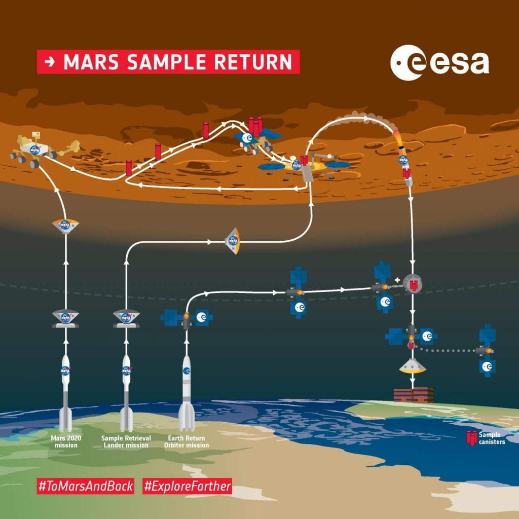 ESA's campaign strategy for the Mars Sample Return in several years. Credit: European Space Agency