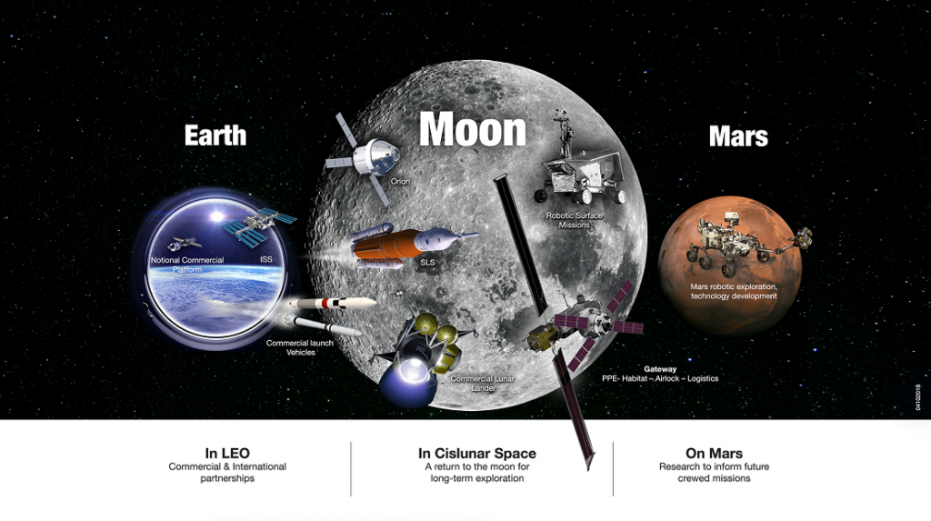 NASA's Exploration Campaign includes U.S. leadership in low-Earth orbit, in orbit around the Moon and on its surface, and at destinations far beyond, including Mars.