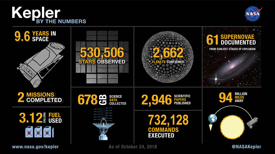 The Kepler space telescope is done with its work collecting astounding science data showing there are more planets than stars in our galaxy. Here's a round-up of what Kepler has achieved. Credit: NASA/Ames/Wendy Stenzel