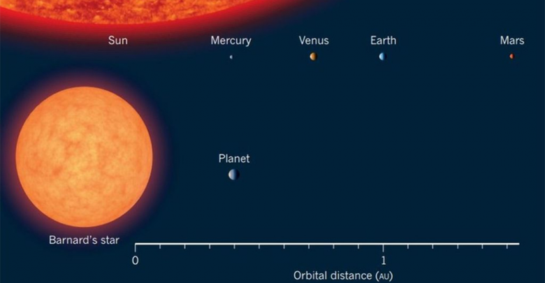Photo of A Super-Earth Located 6 Light-Years Away Could Harbor Primitive Alien Life