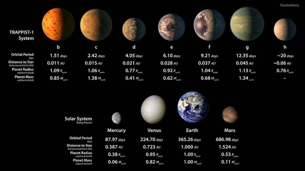 Artists impression of the seven TRAPPIST-1 worlds, compared to our solar system's terrestrial planets. Image Credit: NASA/JPL-Caltech