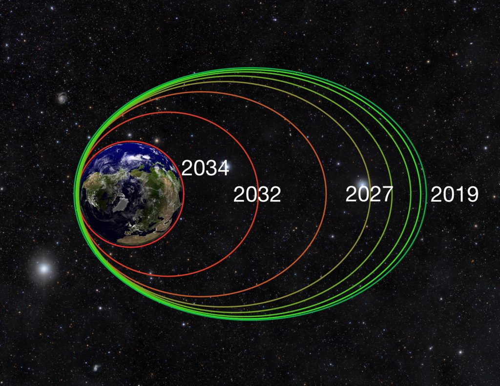 After performing de-orbit maneuvers in February and March 2019, the Van Allen Probes' highly elliptical orbits will gradually tighten over the next 15-25 years as the spacecraft experience atmospheric drag at perigee, the point in their orbits closest to Earth. This atmospheric drag will pull them into a circular orbit as early as 2034, at which point the spacecraft will begin to enter Earth's atmosphere and safely disintegrate. Credits: Johns Hopkins APL.