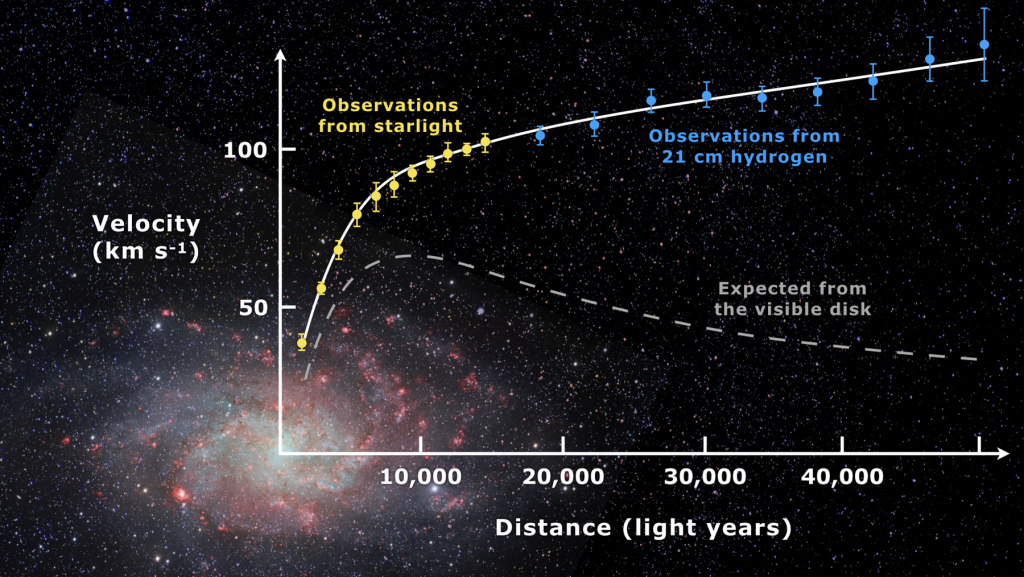 Rotation curve of spiral galaxy Messier Triangulum.Image Credit: Mario De Leo/wikipedia, CC BY-SA4.0.