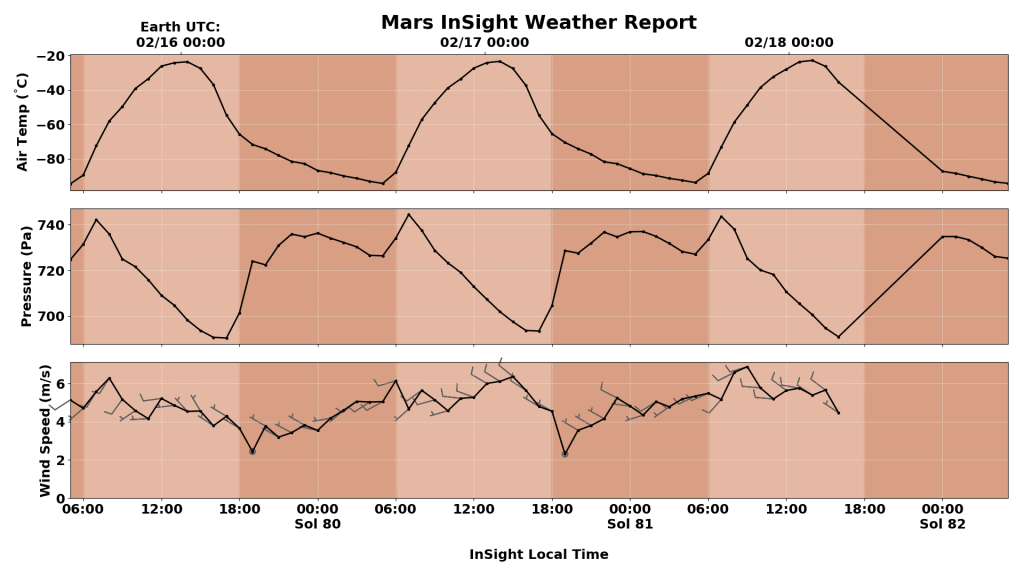 A 3-Day Weather Report from Mars.