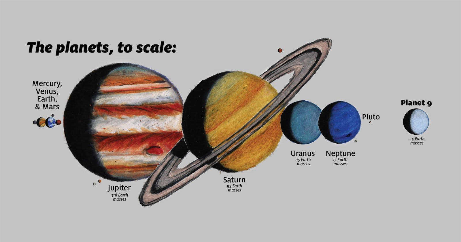 An artist's illustration, to scale, of how Planet Nine would fit in with the other solar system planets(Credit: James Tuttle Keane/Caltech)