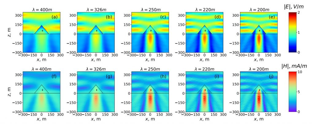 Propagation of electromagnetic waves inside the pyramids of Cheops at different lengths of radio waves (from 200 to 400 meters). The black rectangular position of the so-called King's Chamber. Image Credit: ITMO University, Laser Zentrum Hannover.