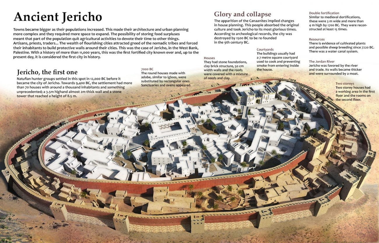 A map of the ancient city of Jericho.