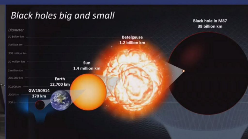 Black Holes, Big and Small. Image Credit: First Post.