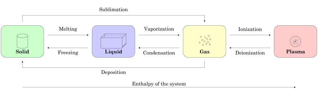 This diagram illustrates transitions between the four fundamental states of matter. Image Credit: Wikimedia Commons.