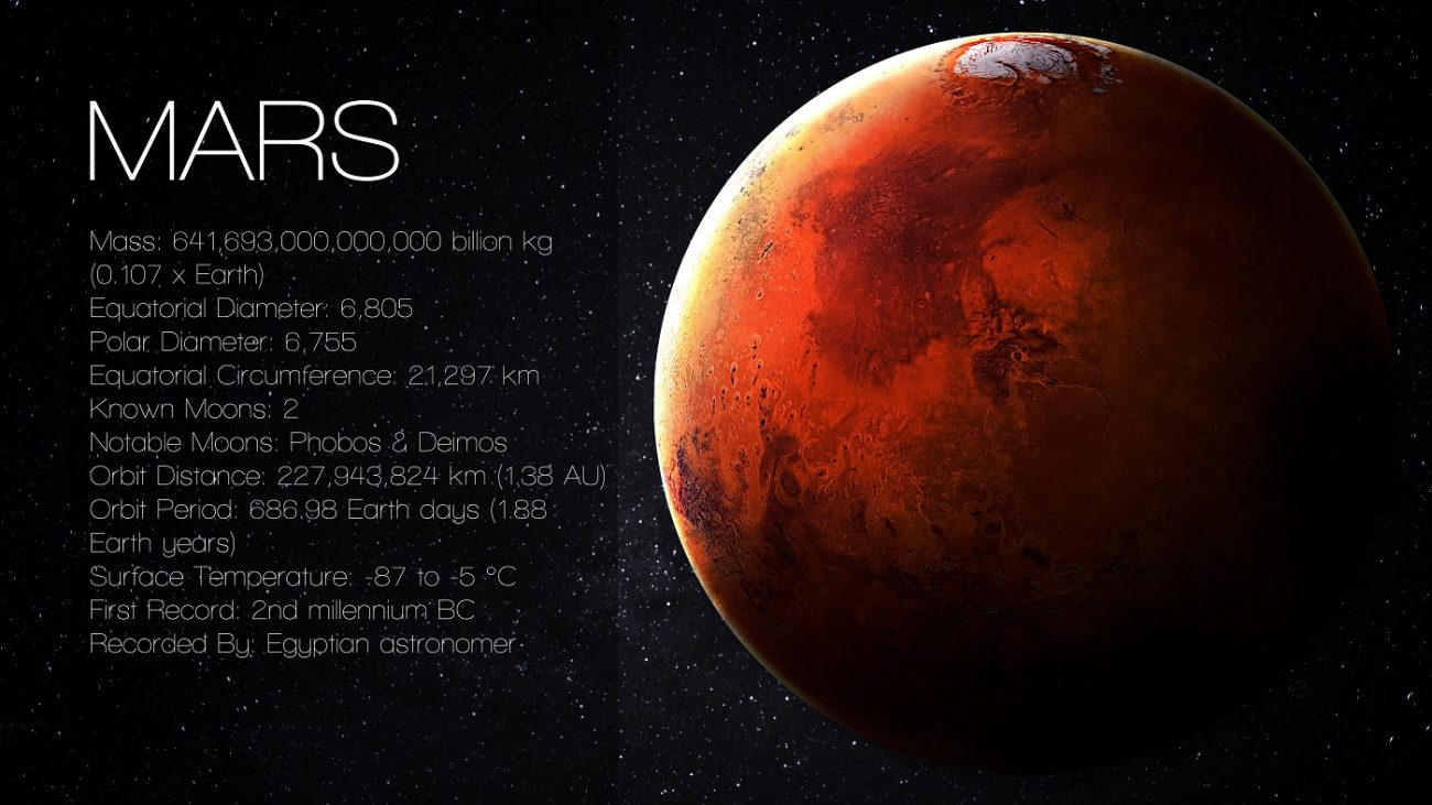 A brief infographic on Mars. Shutterstock / Vadim Sadovski.