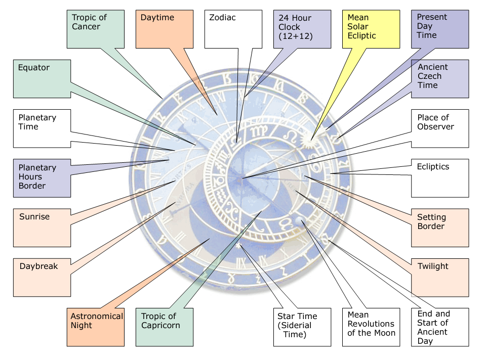 The function of Prague's Astronomical clock. Image Credit: Wikimedia Commons.