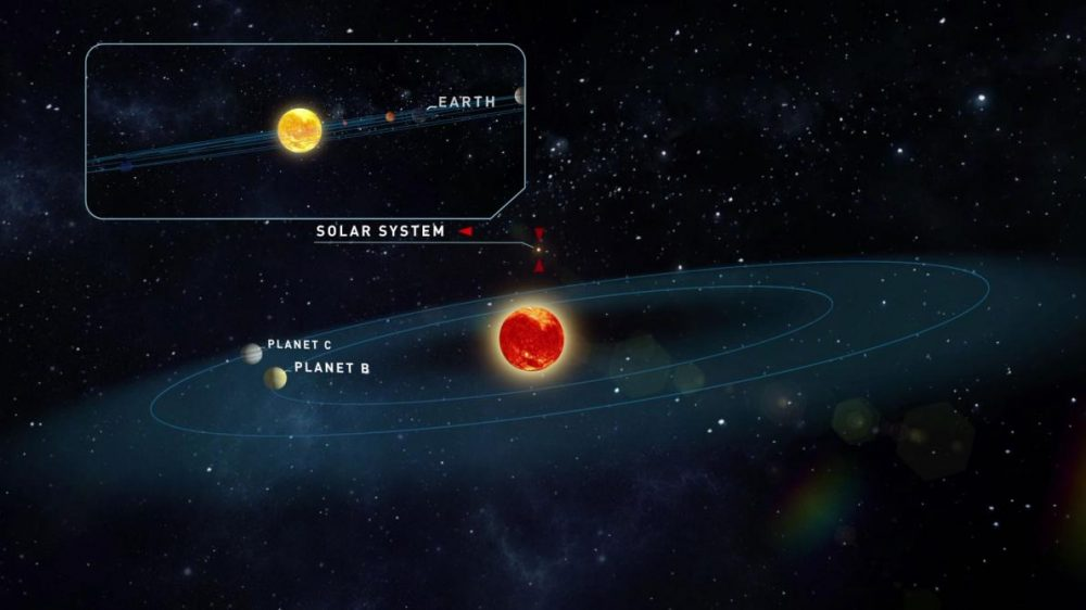 The Teegarden system, its planets, and what our solar system looks like.