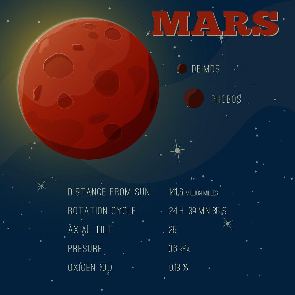 A basic info-graph about Mars. Shutterstock.