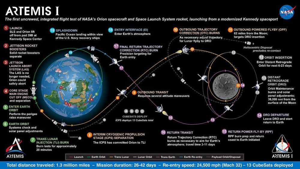 An illustration showing the planned trajectory for the Artemis I mission. Image Credit: NASA.