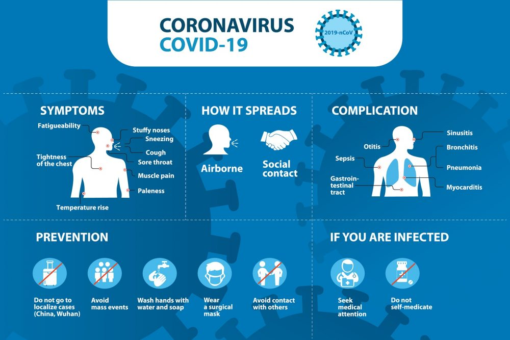An infographic showing details about COVID-19. Shutterstock.