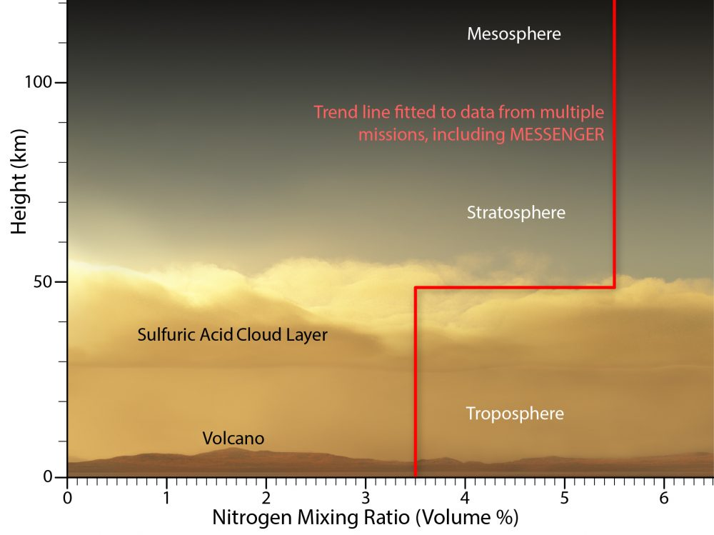 a graph showing Nitrogen concentration through Venus' atmosphere. Image Credit: Johns Hopkins APL.