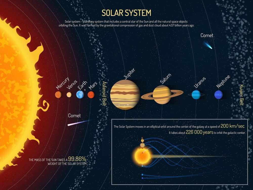 An artists illustration of the solar system. Shutterstock.