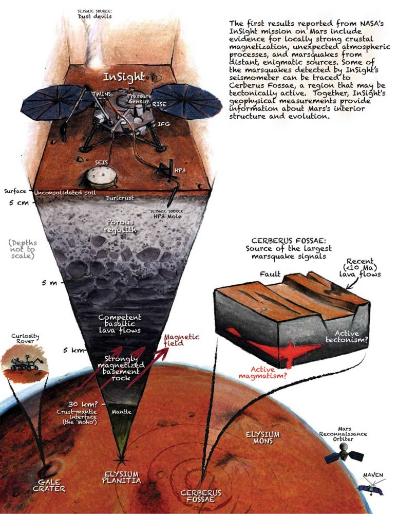 A cutaway view of Mars showing the InSight lander studying seismic activity. Credit: J.T. Keane/Nature Geoscience.