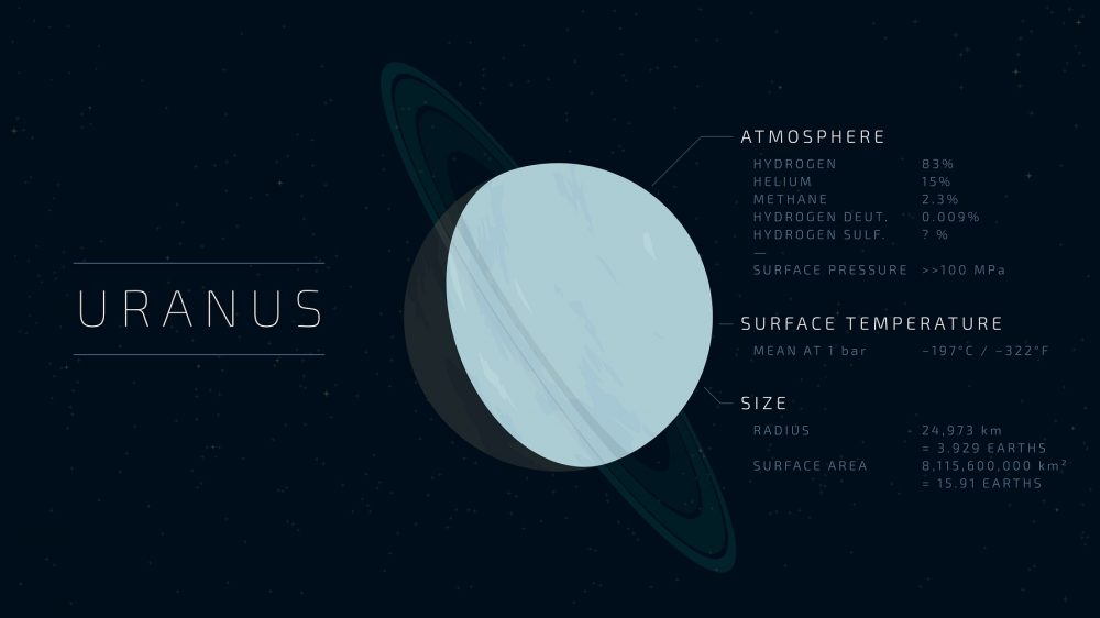 Uranus and its atmospheric composition. Shutterstock.