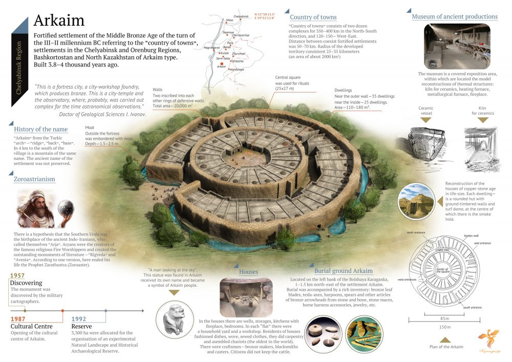 An infographic describing Arkaim. Image Credit: Wikimedia Commons.