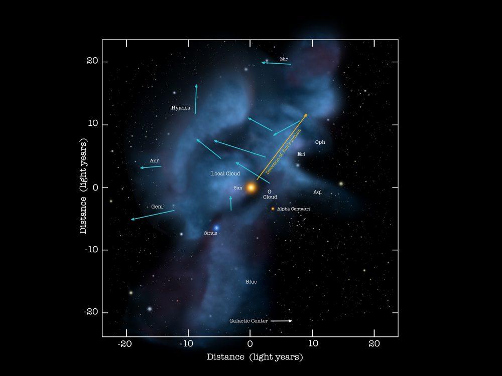An illustration of the Local Fluff. Image Credit: NASA, Goddard, Adler, U. Chicago, Wesleyan.