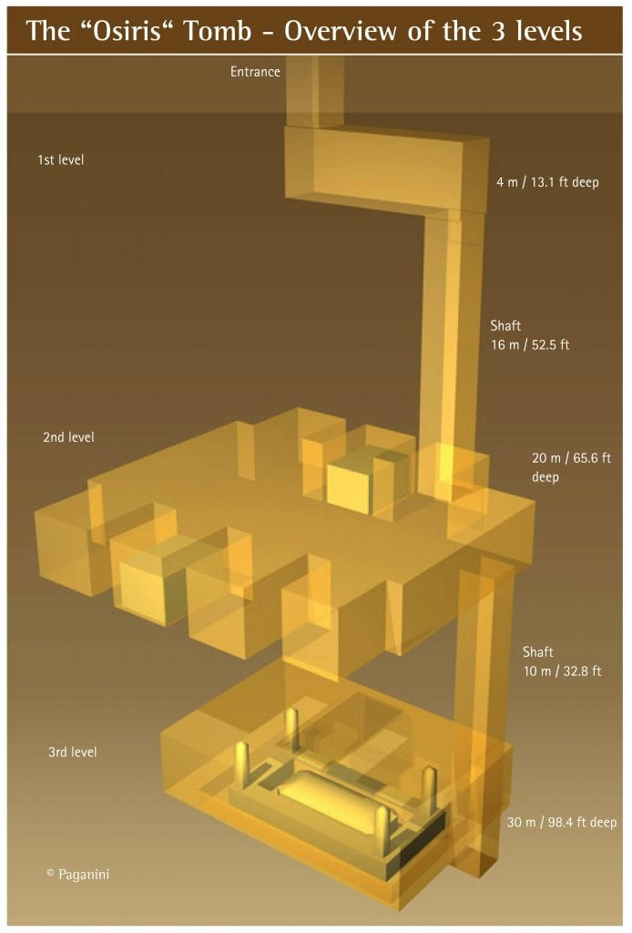 A simple overview of the inside of the Osiris Shaft. Quite a challenge to excavate. Credit: Giza Legacy