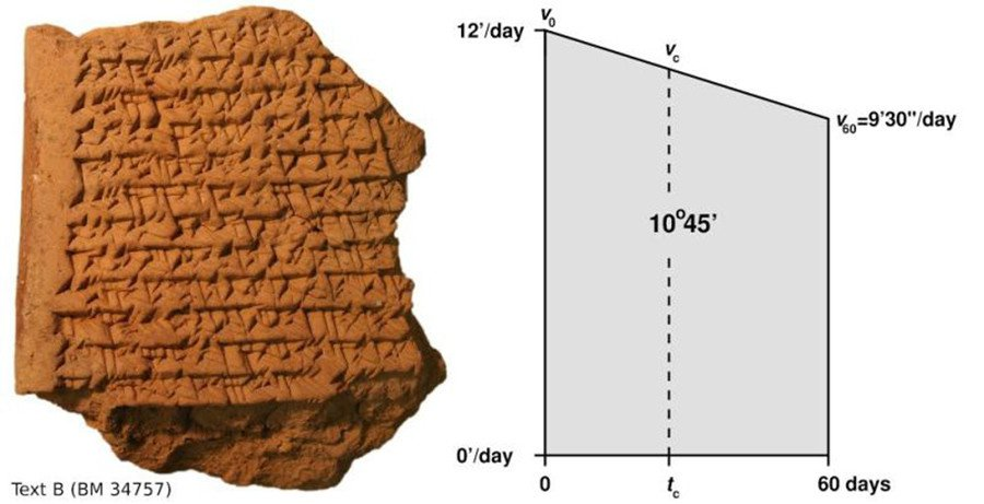 The closest example to a Babylonian Map, this is Text B of the tablets in question, showing the distance traveled by Jupiter in 60 days in the form of a trapezoid. Also shown is the exact deviation of the trapezoid in two equally-sized smaller ones which was something Babylonians knew and used to determine how much time it took for Jupiter to travel through half of the distance. Credit: Mathieu Ossendrijver/Trustees of the British Museum