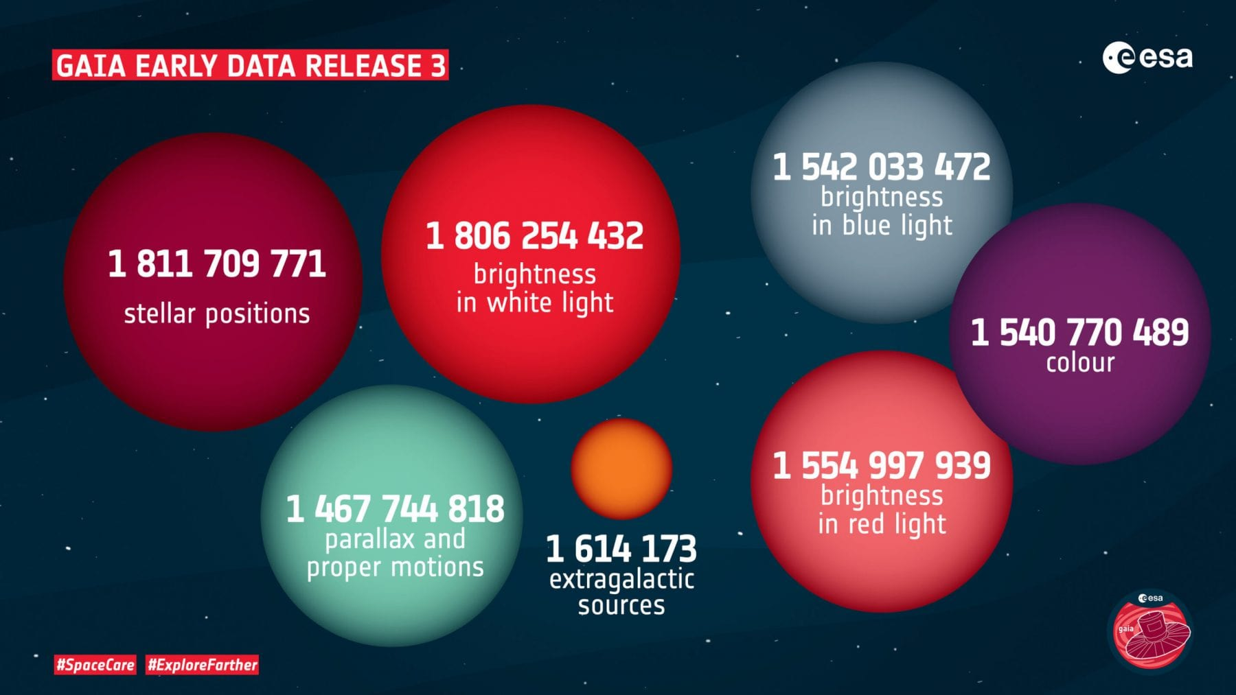 Release 3 of Gaia's early data in numbers. Credit: ESA; CC BY-SA 3.0 IGO