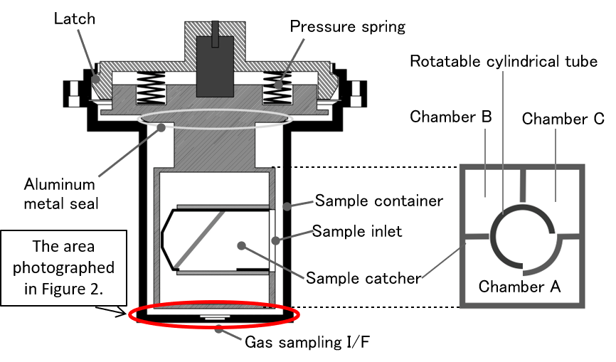 The structure of the sample container. Credit: JAXA