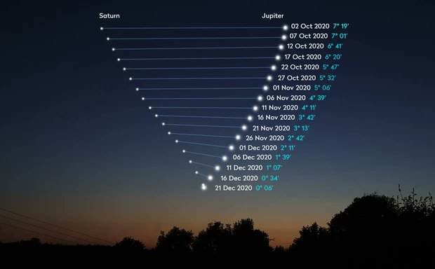 The path of Saturn and Jupiter to their final Great Conjunction. Credit: NWS Seattle