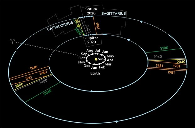 An illustration of the orbits of Saturn and Jupiter and the previous alignments throughout the years. Credit: Sky At Night Magazine