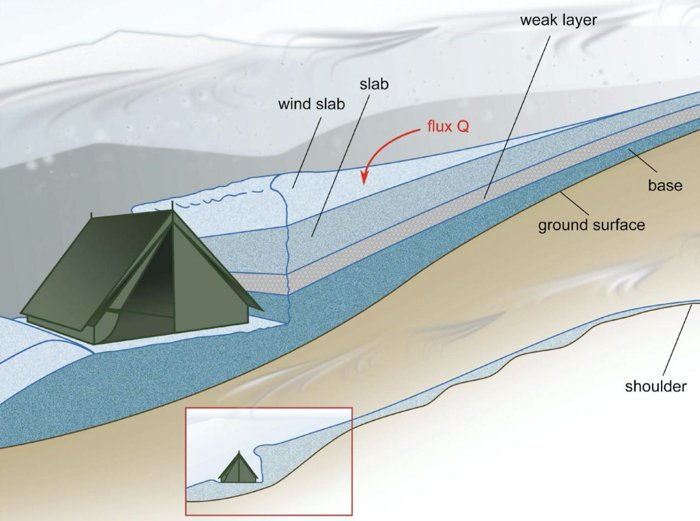 The main reconstruction of the Dyatlov Pass incident avalanche and the position of the tent in the snow. Credit: Gaume/Puzrin