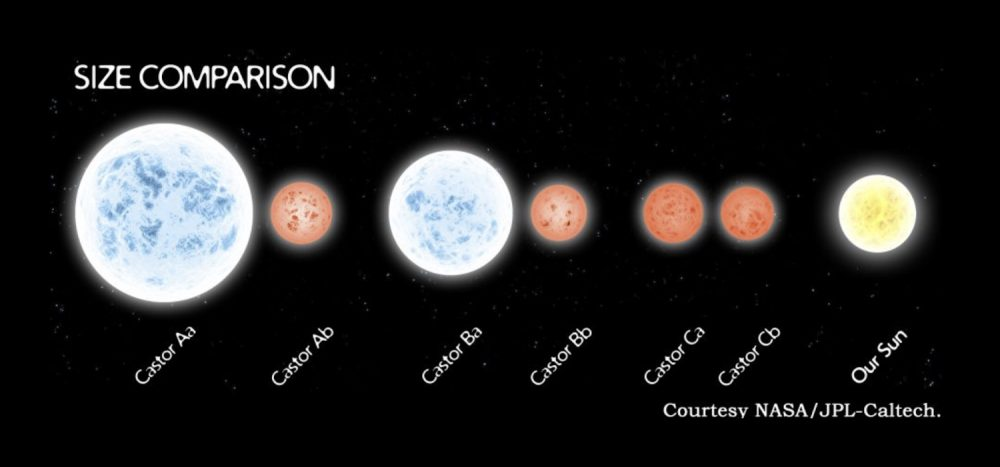 A comparison between the six newly discovered stars and our sun. Image Credit: NASA.