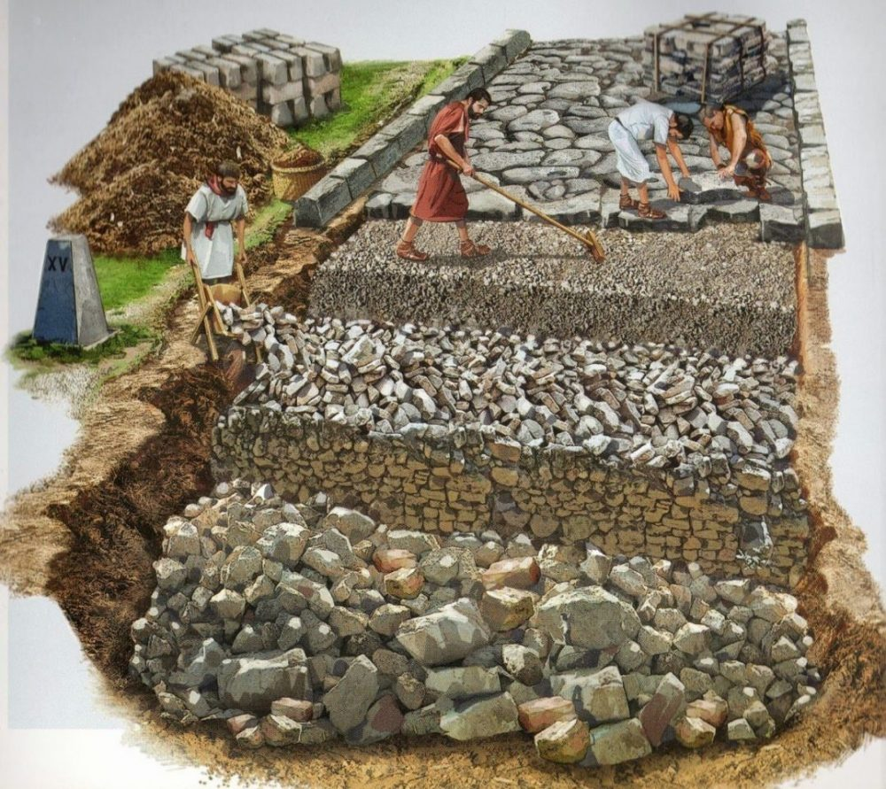 Simply judging by the number of thick layers of materials that make up a Roman road, it becomes clear why their roads lasted millennia. Credit: Pikabu