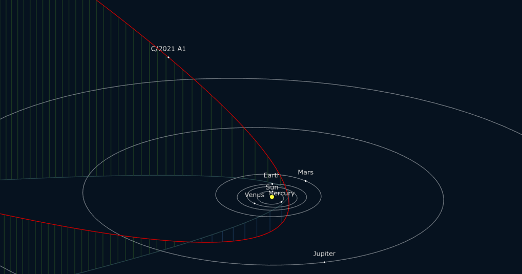 The estimated current location of comet C/2021 A1 (Leonard) and its calculated orbit. Credit: Gideon van Buitenen