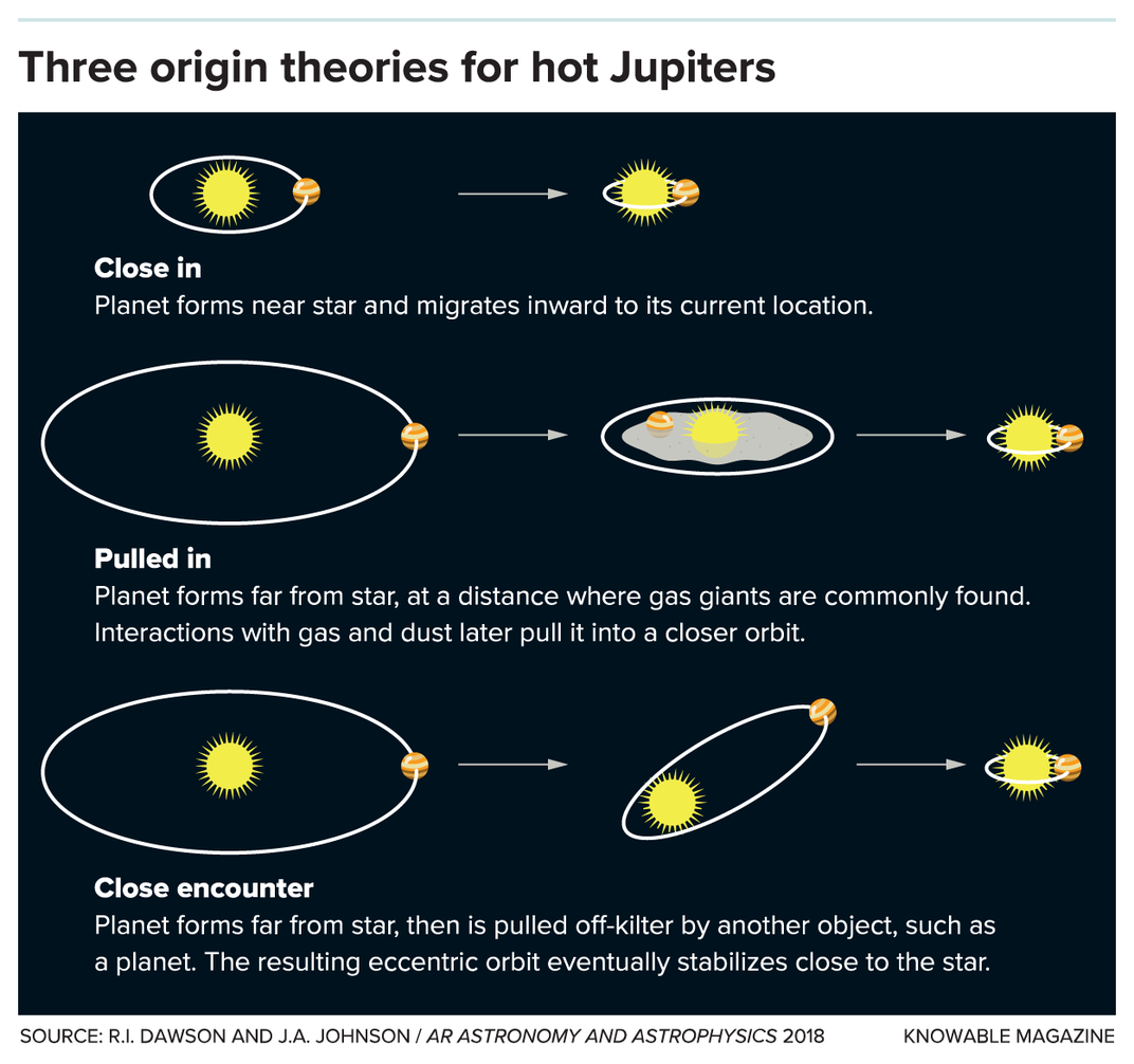 A visualization of the three origin theories about this type of exoplanets which we mention below. Credit: R.I. Dawson and J.A Johnson / AR Astronomy and Astrophysics 2018