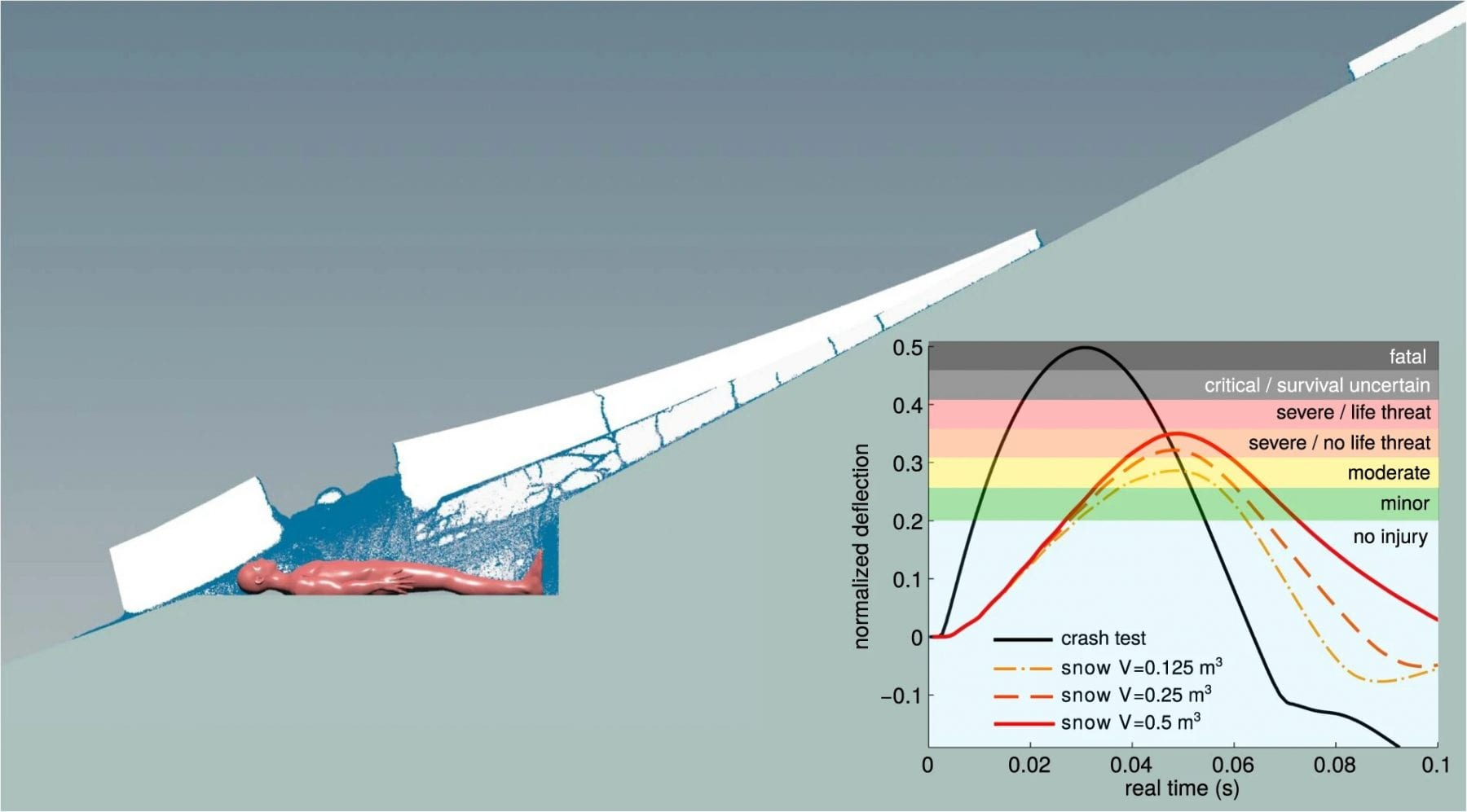 This graph shows the dynamics of a snow slab avalance together with the damage it could cause on a human body depending on the amount of snow. Credit: Gaume/Puzrin