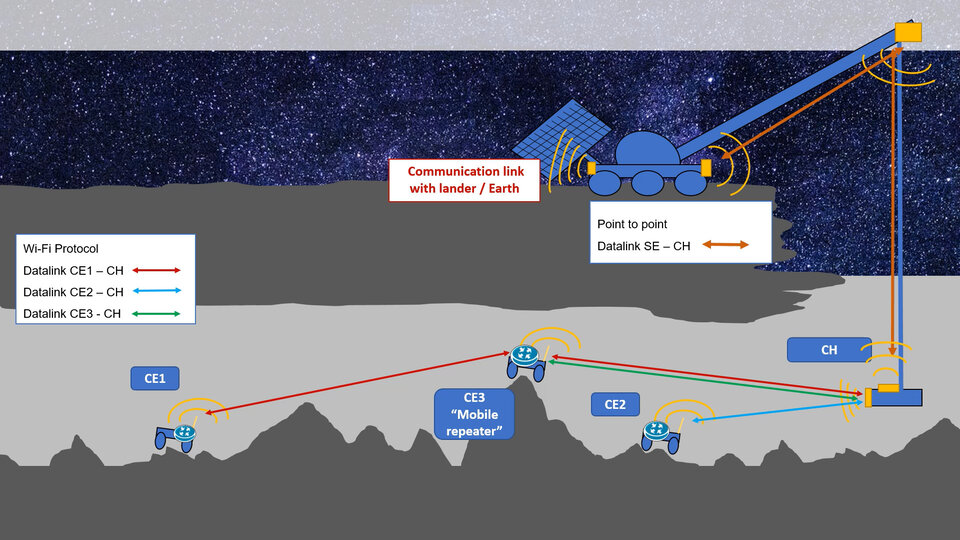 The scheme of work of a swarm of robots inside the moon cave. Credit: University of Oviedo