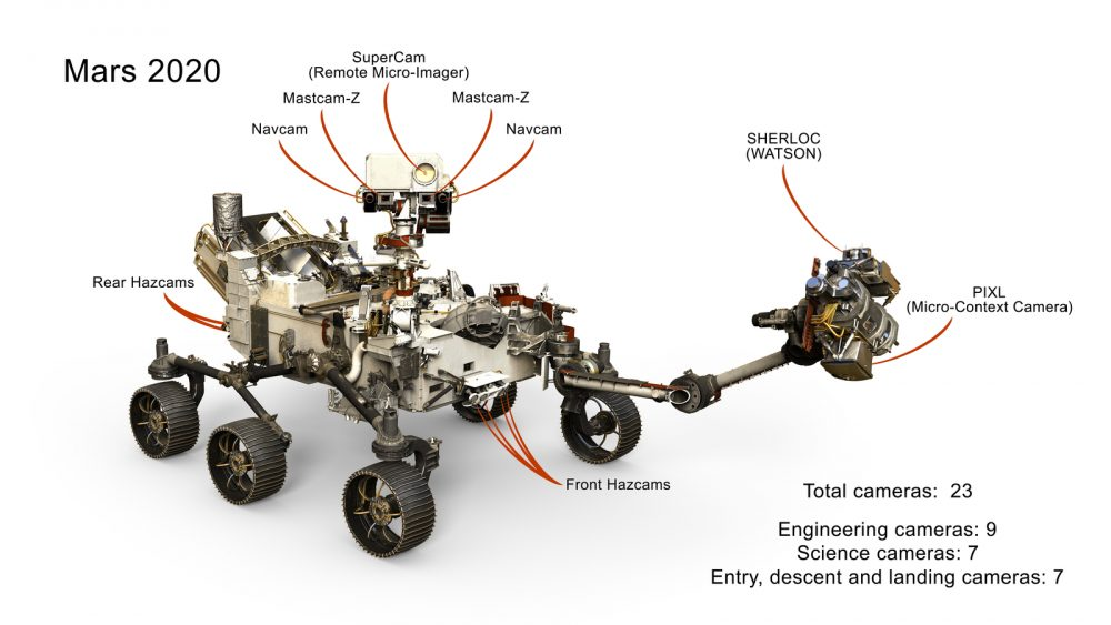 This illustration should give you a better idea of the locations of Perseverance's main cameras. Credit: NASA