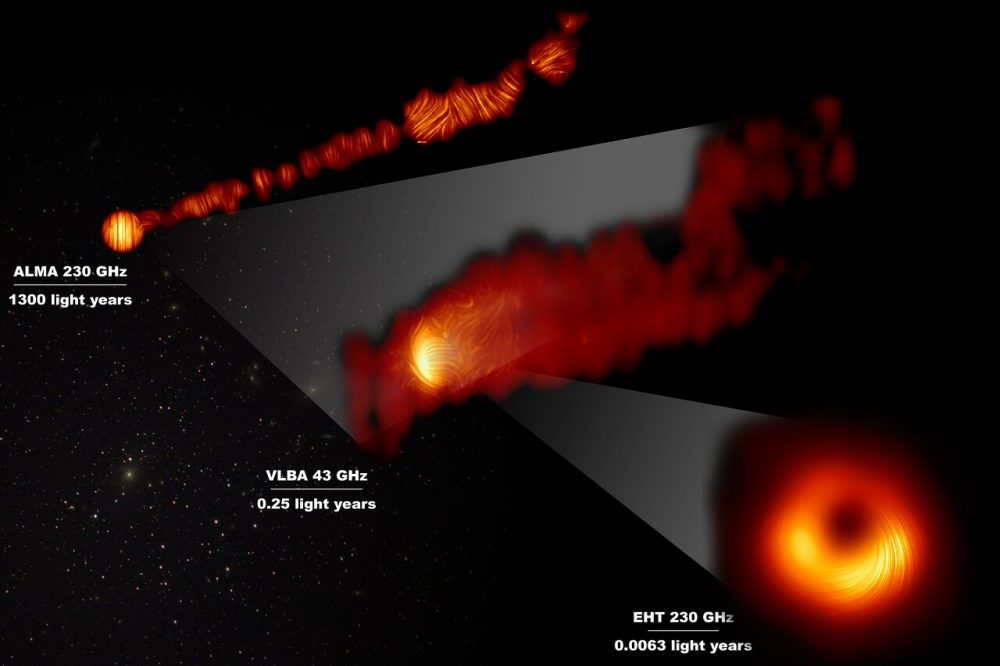 Supermassive black hole M87 and the jet seen here from three distances in polarised light. Credit: EHT Collaboration; ALMA Observatory ( ESO Astronomy/NAOJ/NRAO), Goddi et al.; VLBA (NRAO), Kravchenko et al.; J. C. Algaba, I. Martí-Vidal