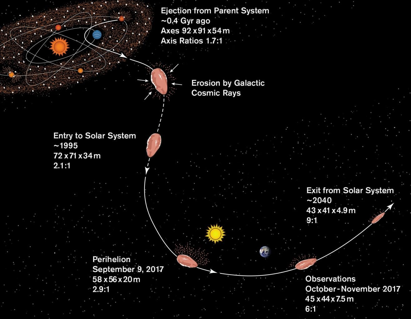 Here is an illustration of the newly-suggested origin and history of Oumuamua. Credit: S. Selkirk/ASU