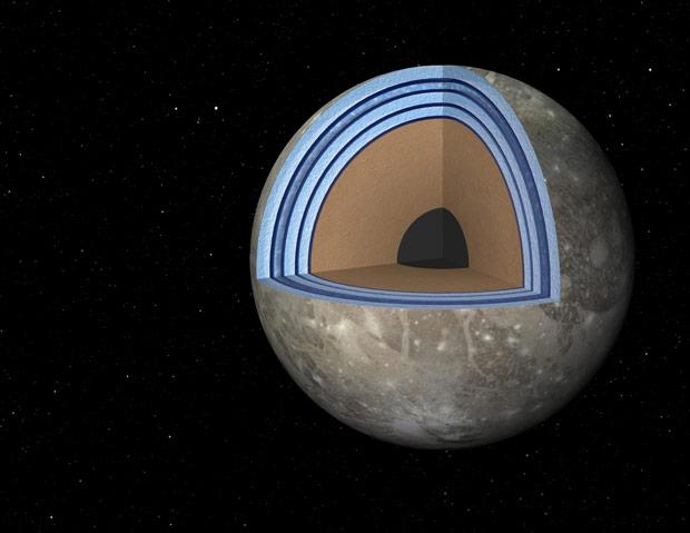 "Ganymede's ""multistorey"" underground oceans model. Credit: NASA/JPL"