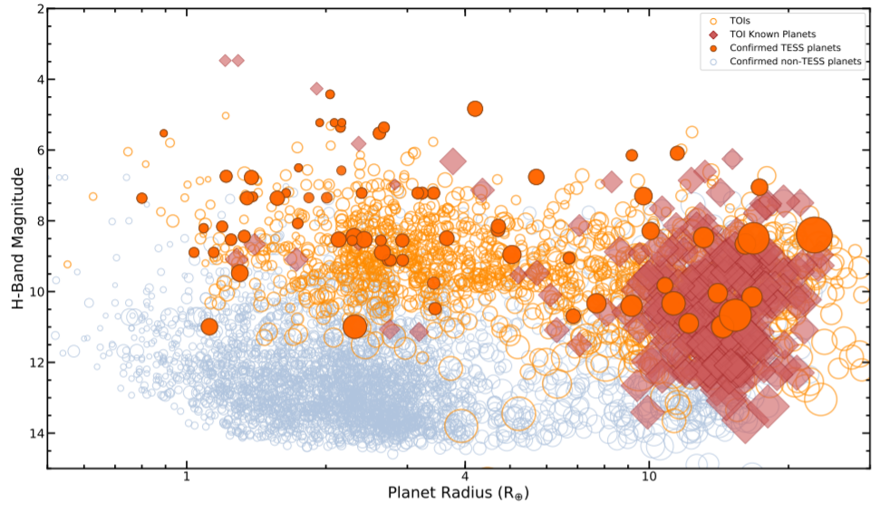 """Exoplanets discovered by Tess in the """"Planet radius - distance to parent star"""" diagram. Credit: Natalia M. Guerrero et al. / arXiv: 2103.12538v2"""