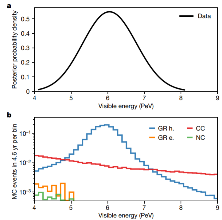 (a) the probability distribution of the apparent energy of the detected cascade of particles. (b) energy dependence of the possible number of detected neutrinos depending on the channel of its interaction with matter. Credit: The IceCube Collaboration/ Nature, 2021
