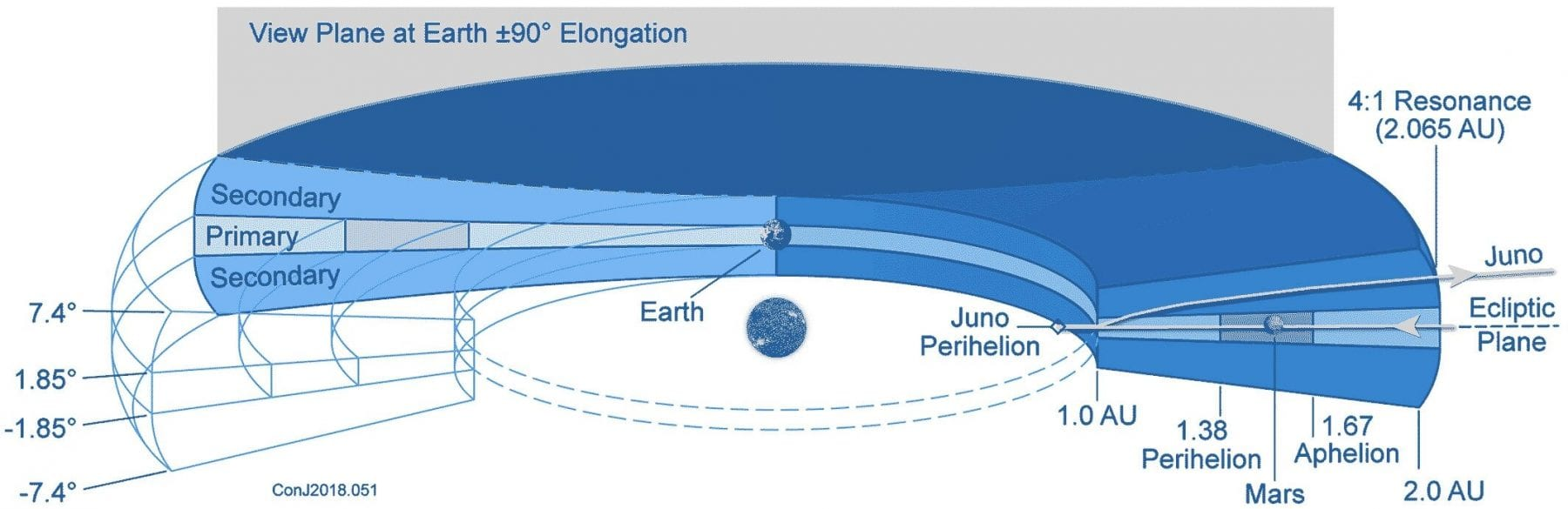Modeled distribution of interplanetary dust according to Juno data. Credit: John Leif Jørgensen et al. / Journal of Geophysical Research: Planets, 2021