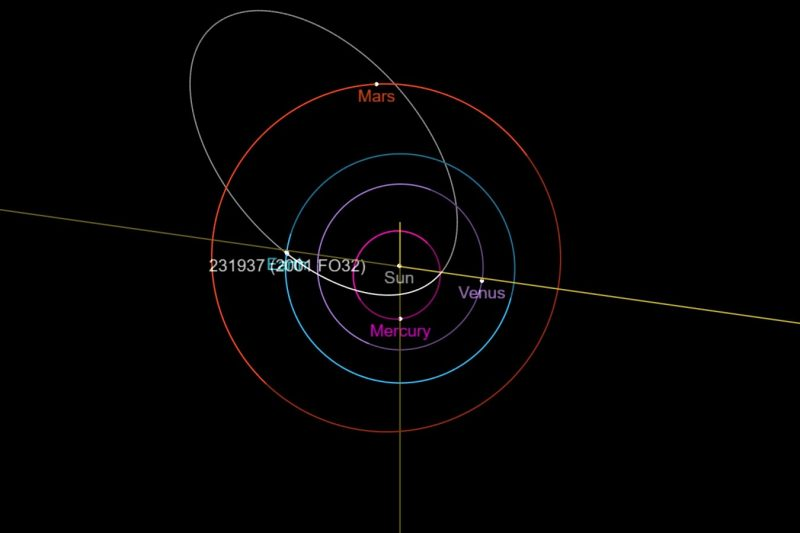 Here is an illustration of the orbit of asteroid 2001 FO32 which will come close to Earth on March 21. It has an unusually elongated orbit and a single revolution around the sun takes 810 days. Credit: NASA / JPL