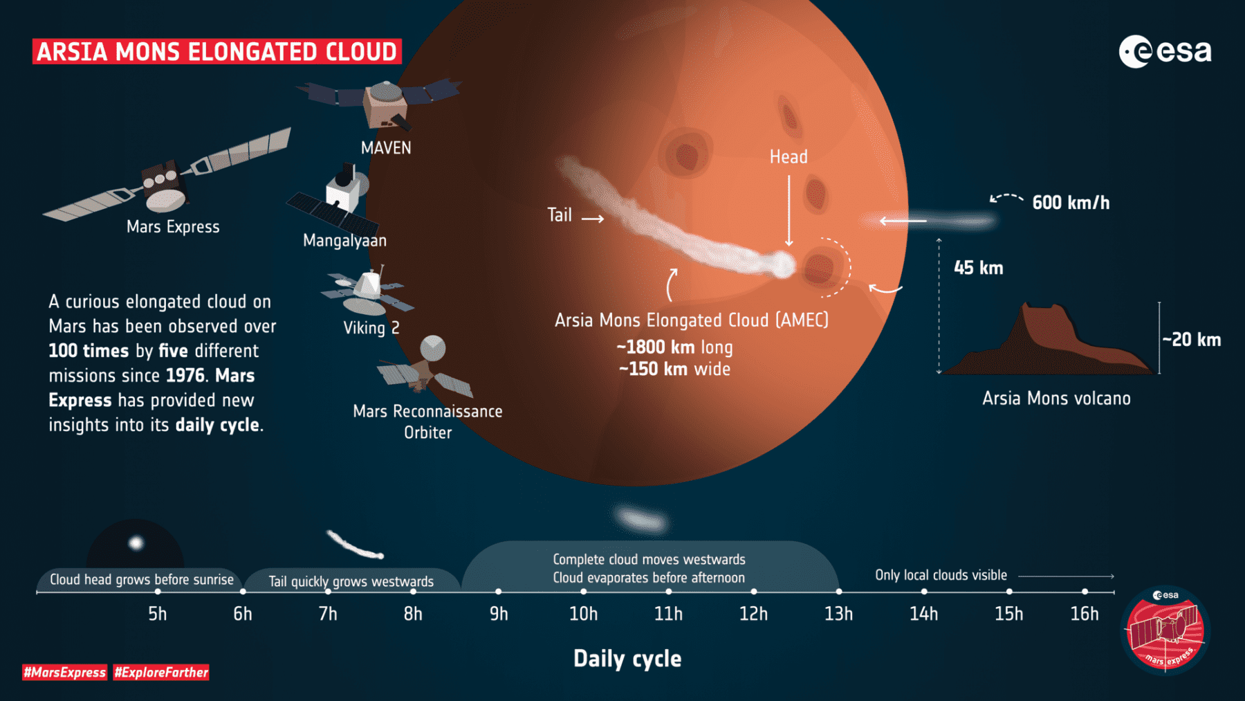 Illustration by ESA explaining the Martian cloud. Credit: ESA