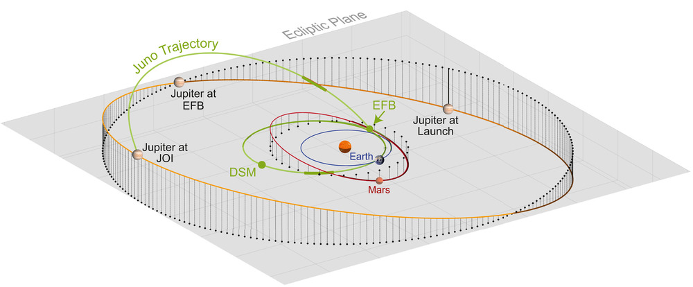 """Trajectory of motion of """"Juno"""" from the moment of launch (August 2011) to entering orbit around Jupiter (July 2016). Credit: John Leif Jørgensen et al. / Journal of Geophysical Research: Planets, 2021"""