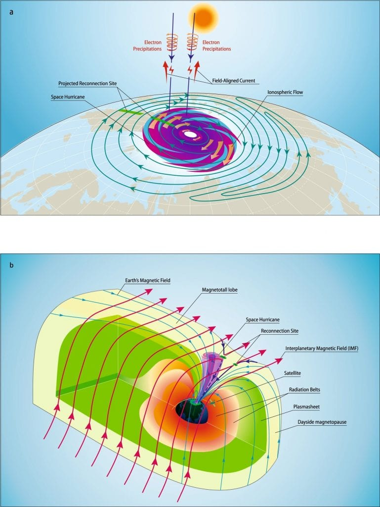Illustration A shows a schematic of the space hurricane in the northern polar ionosphere. Illustration B shows a schematic of the magnetosphere when it happened in 3D. Credit: Qing-He Zhang, Shandong University