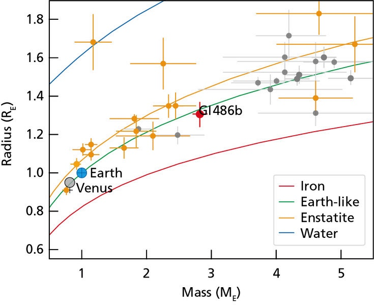 This diagram shows how close super-Earth Gliese 486b is to terrestrial planets. Credit: MPIA Graphics; Trifonov et al., 2021